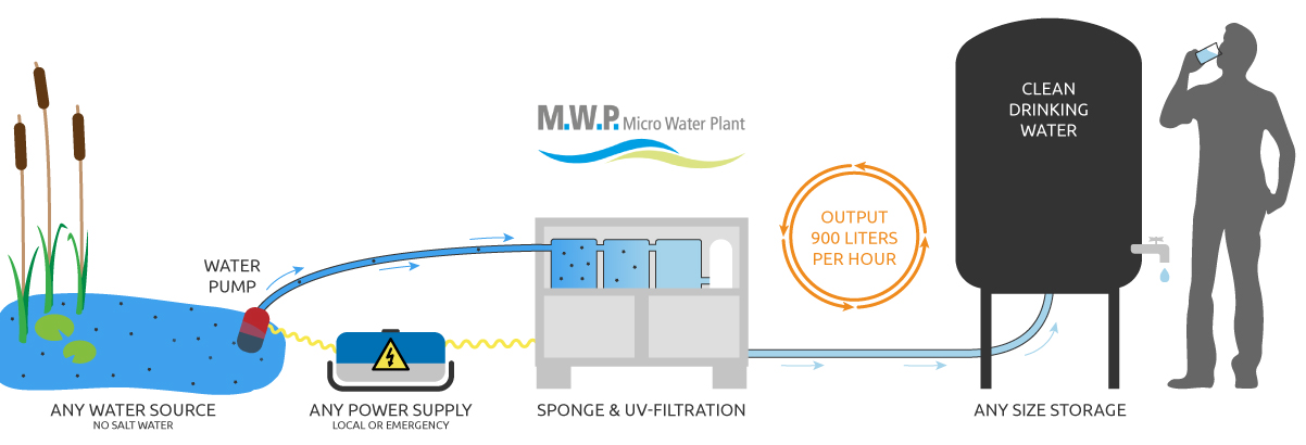 Efficient Water Treatment